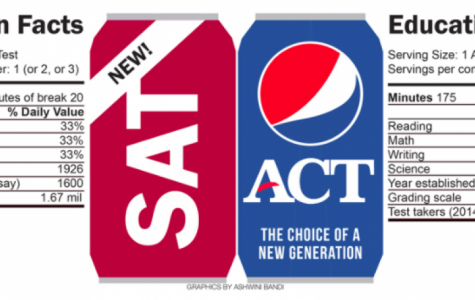 More Than a Number: Just How Important are ACT/SAT Scores?